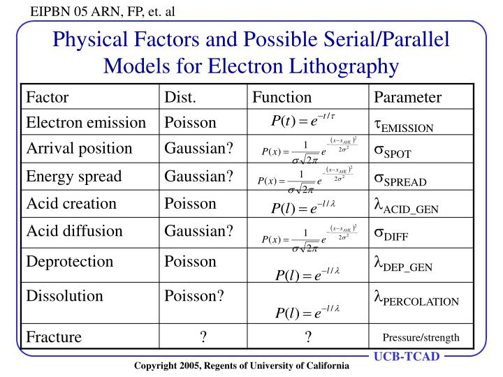 Physical Factors and Possible Serial/Parallel Models for Electron Lithography