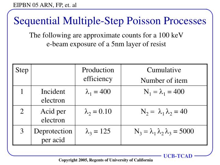 Sequential Multiple-Step Poisson Processes