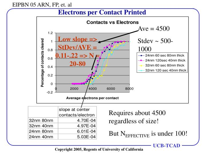 Electrons per Contact Printed