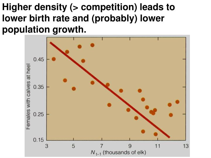 Higher density (> competition) leads to lower birth rate and (probably) lower population growth.