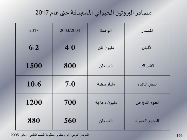 مصادر البروتين الحيواني المستهدفة حتى عام 2017