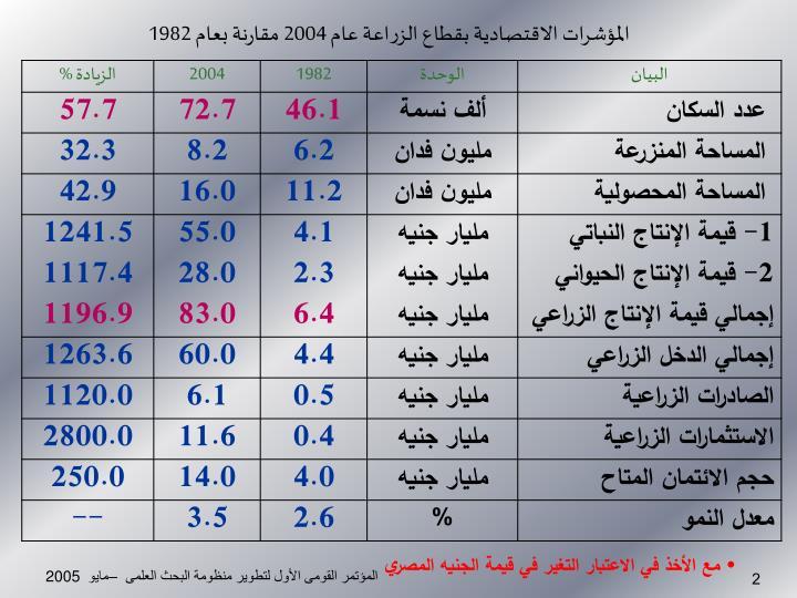 المؤشرات الاقتصادية بقطاع الزراعة عام 2004 مقارنة بعام 1982
