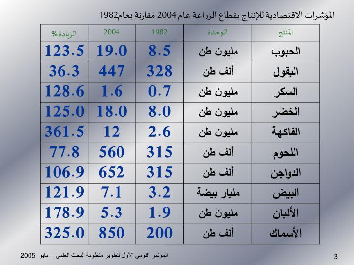 المؤشرات الاقتصادية للإنتاج بقطاع الزراعة عام 2004 مقارنة بعام1982