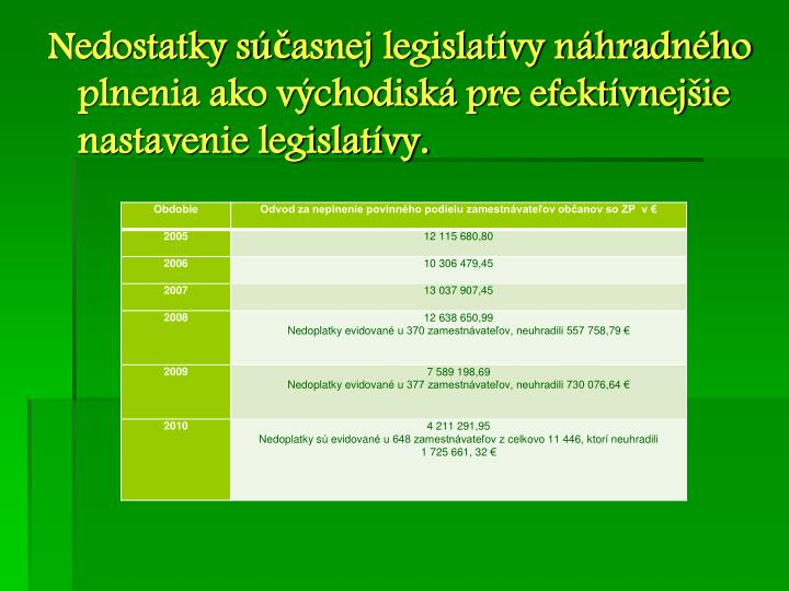 Nedostatky súčasnej legislatívy náhradného plnenia ako východiská pre efektívnejšie nastavenie legislatívy.