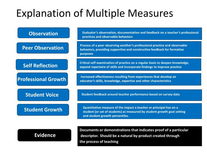 Quantitative measure of the impact a teacher or principal has on a student (or set of students) as measured by student growth goal setting and student growth percentiles.