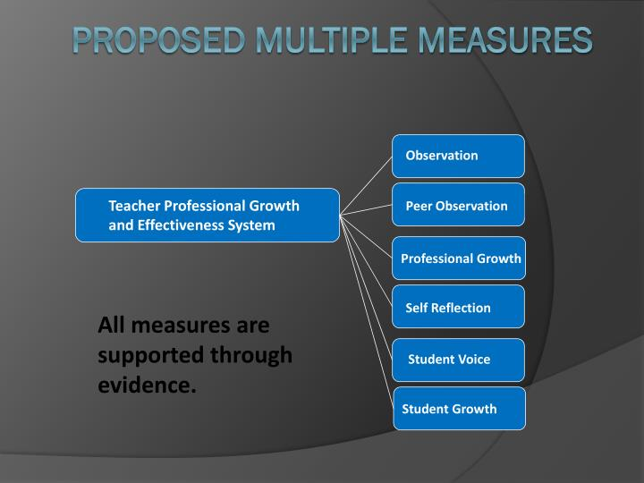 Teacher Professional Growth and Effectiveness System