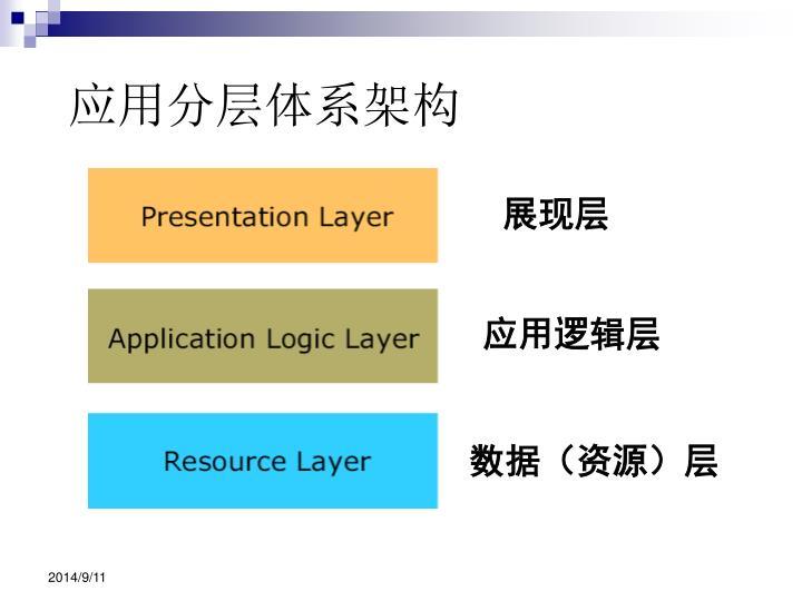 应用分层体系架构