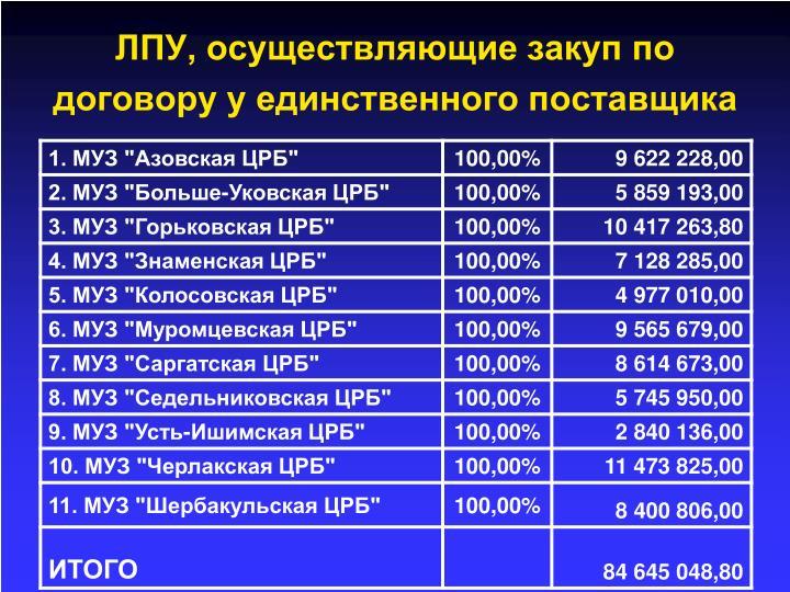 ЛПУ, осуществляющие закуп по договору у единственного поставщика