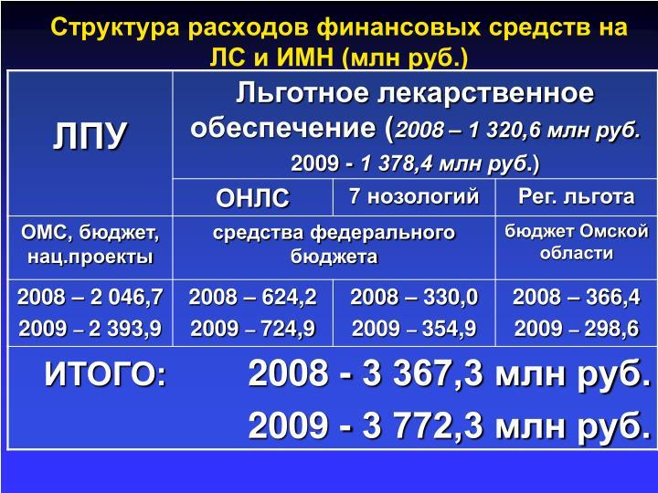 Структура расходов финансовых средств на ЛС и ИМН (млн руб.)