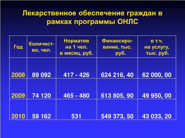 Лекарственное обеспечение граждан в рамках программы ОНЛС