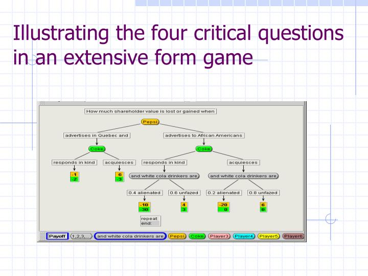 Illustrating the four critical questions in an extensive form game