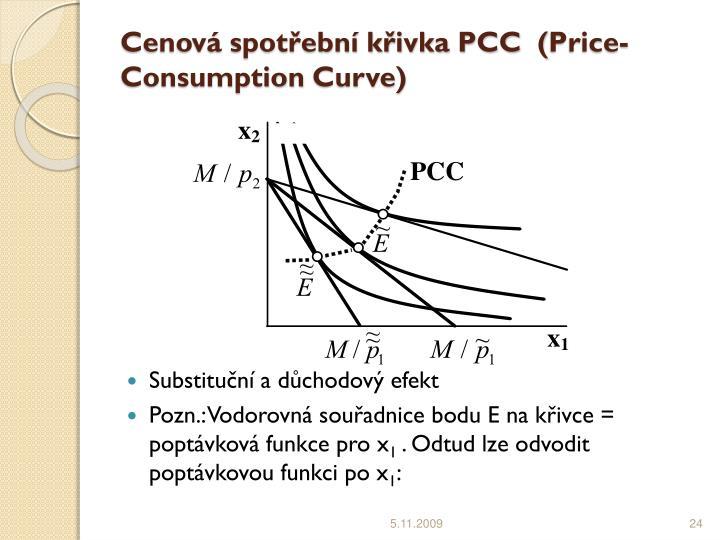 Cenová spotřební křivka PCC  (