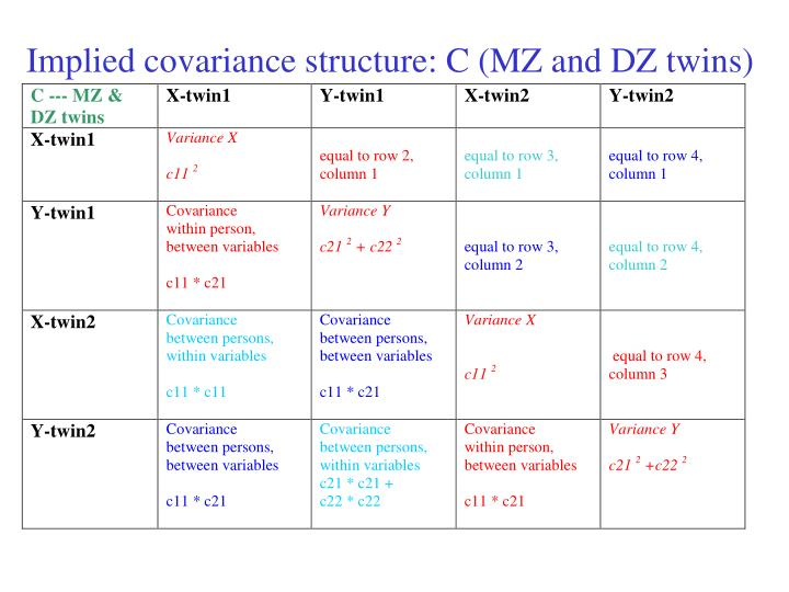 Implied covariance structure: C (MZ and DZ twins)