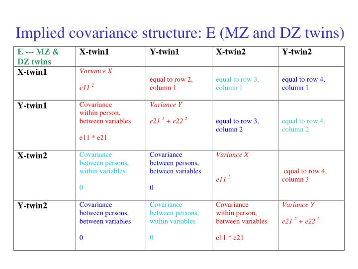 Implied covariance structure: E (MZ and DZ twins)