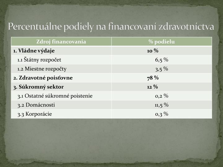 Percentuálne podiely na financovaní zdravotníctva