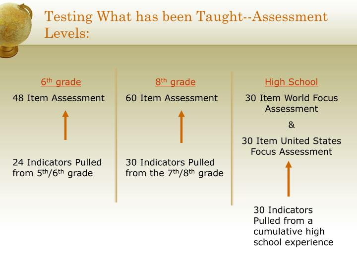Testing What has been Taught--Assessment Levels: