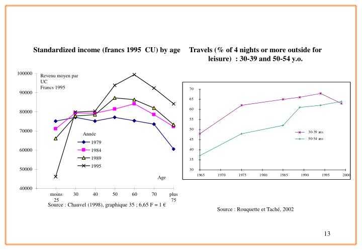 Standardized income (francs 1995  CU) by age