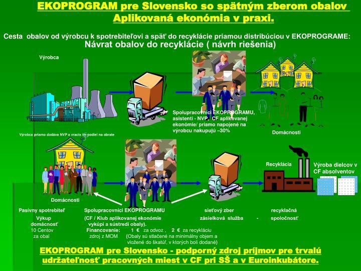 EKOPROGRAM pre Slovensko so spätným zberom obalov