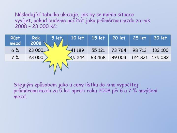 Následující tabulka ukazuje, jak by se mohla situace vyvíjet, pokud budeme počítat jako průměrnou mzdu za rok 2008 – 23 000 Kč: