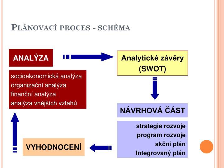 Plánovací proces - schéma