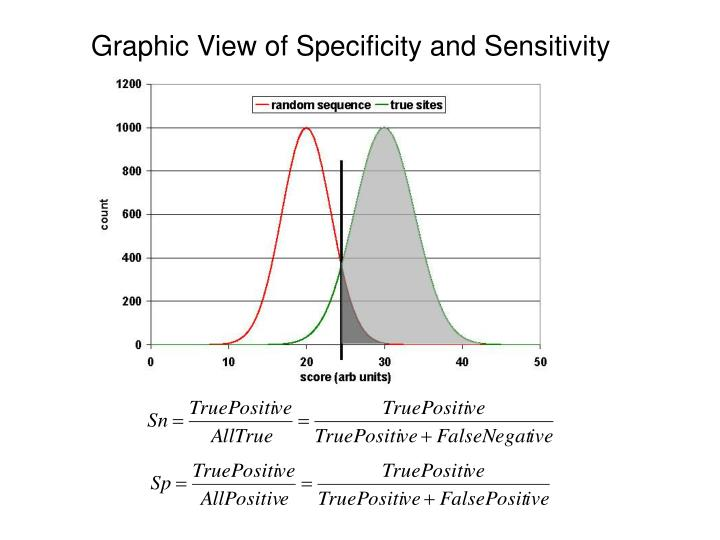 Graphic View of Specificity and Sensitivity