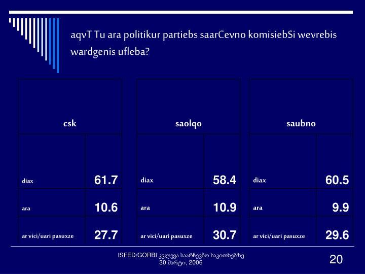 aqvT Tu ara politikur partiebs saarCevno komisiebSi wevrebis wardgenis ufleba?