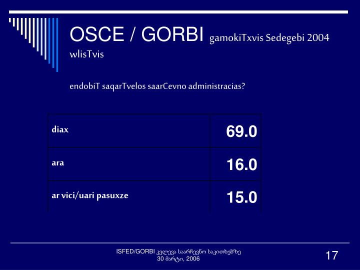 OSCE / GORBI