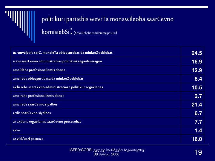 politikuri partiebis wevrTa monawileoba saarCevno komisiebSi