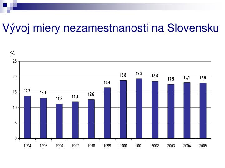 Vývoj miery nezamestnanosti na Slovensku
