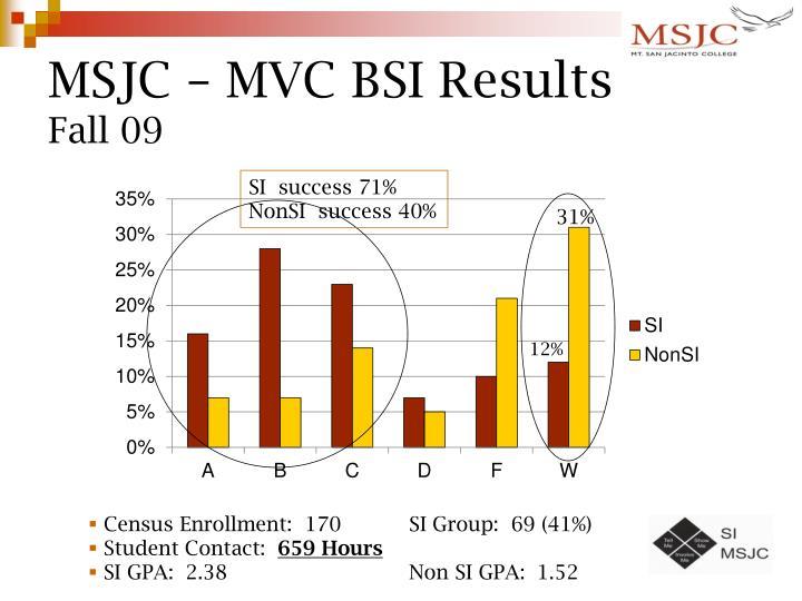 MSJC – MVC BSI Results