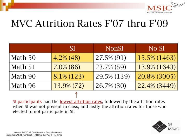 MVC Attrition Rates F'07 thru F'09