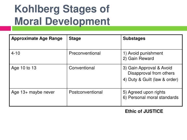 Kohlberg Stages of