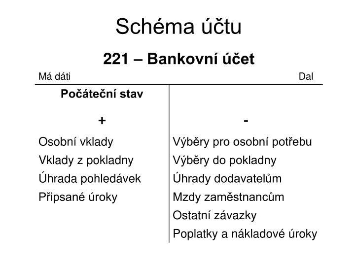 Schéma účtu