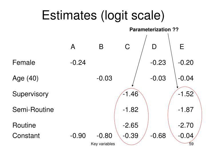 Estimates (logit scale)