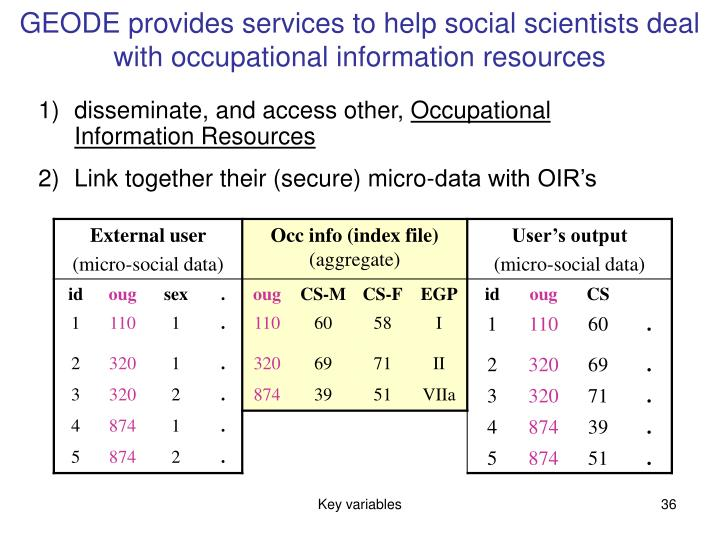 GEODE provides services to help social scientists deal with occupational information resources