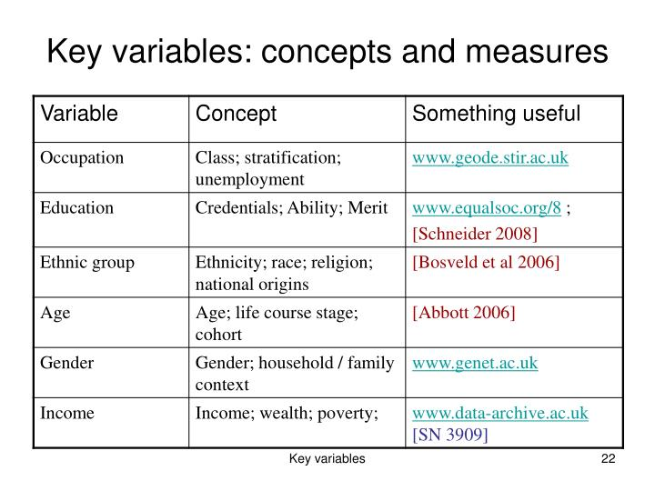 Key variables: concepts and measures