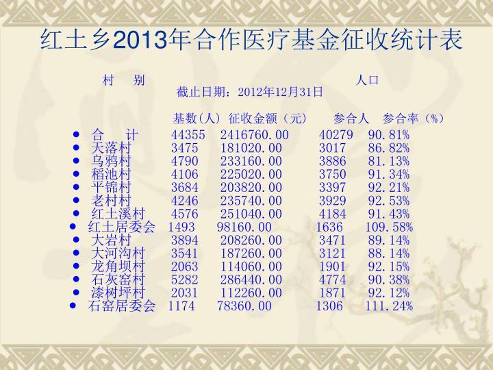 红土乡2013年合作医疗基金征收统计表