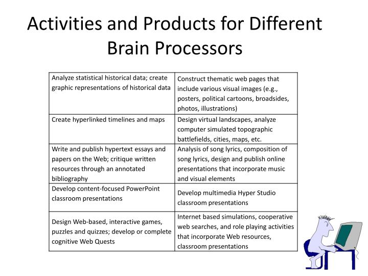 Activities and Products for Different Brain Processors