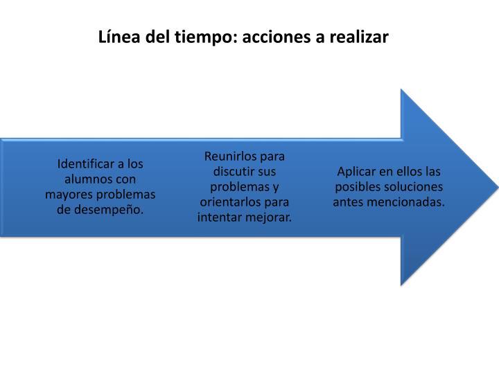 Línea del tiempo: acciones a realizar
