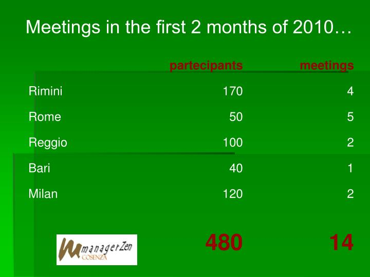 Meetings in the first 2 months of 2010…