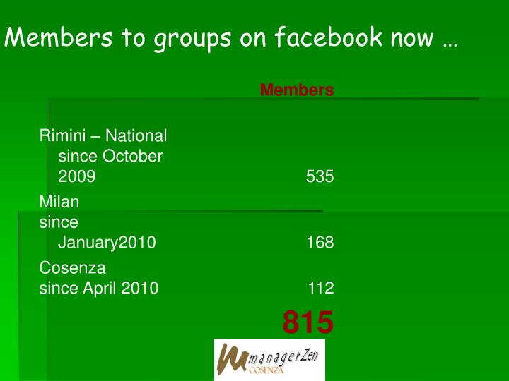 Members to groups on facebook now …