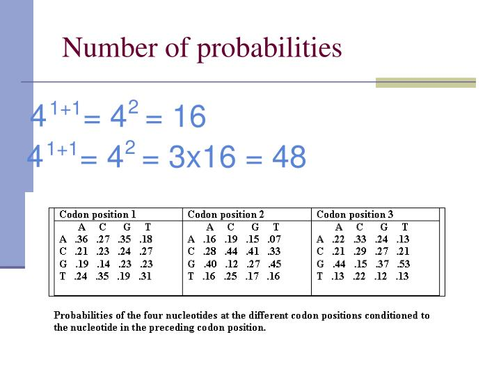 Number of probabilities