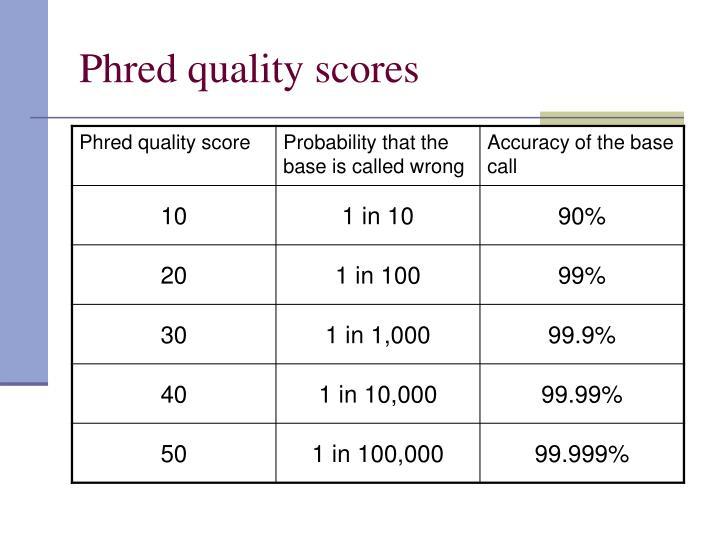 Phred quality scores