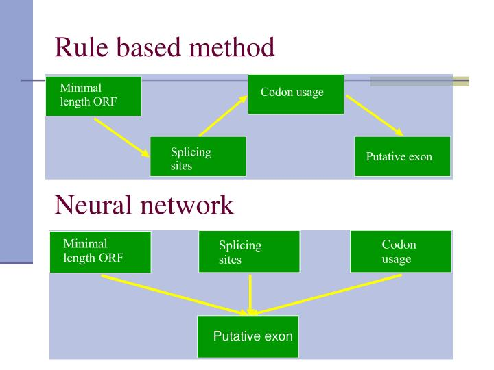 Rule based method