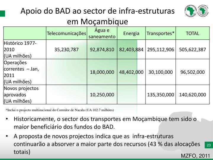 Apoio do BAD ao sector de infra-estruturas em Moçambique