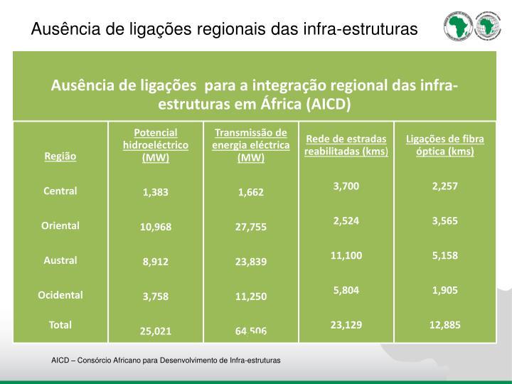 Ausência de ligações regionais das infra-estruturas