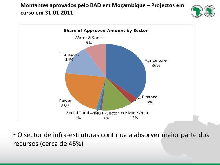 Montantes aprovados pelo BAD em Moçambique – Projectos em curso em 31.01.2011