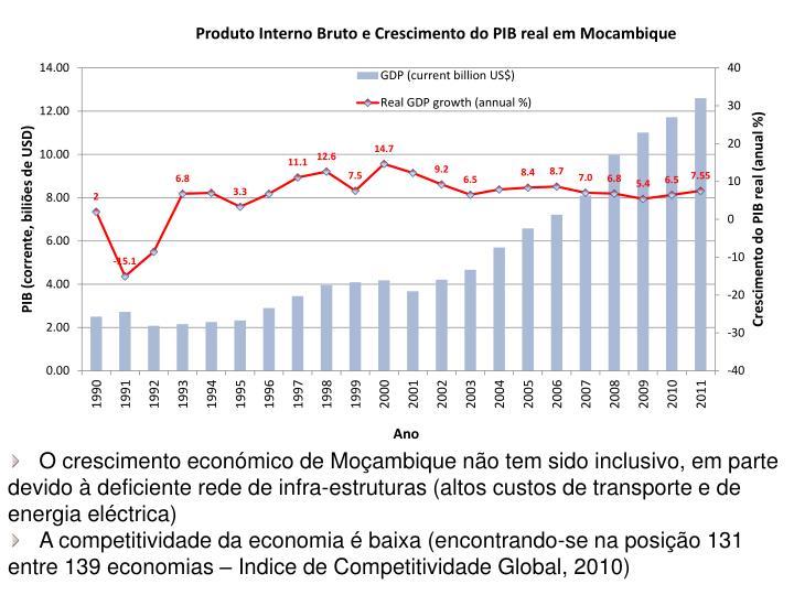 O crescimento económico de Moçambique não tem sido inclusivo, em parte devido à deficiente rede de infra-estruturas (altos custos de transporte e de energia eléctrica)