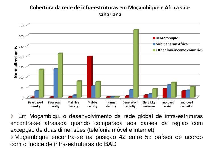Em Moçambiqu, o desenvolvimento da rede global de infra-estruturas encontra-se atrasada quando comparada aos países da região com excepção de duas dimensões (telefonia móvel e internet)