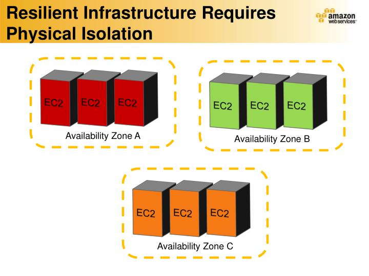 Resilient Infrastructure Requires Physical Isolation